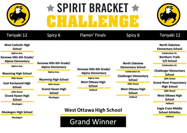 Buffalo wild wings bracket challenge